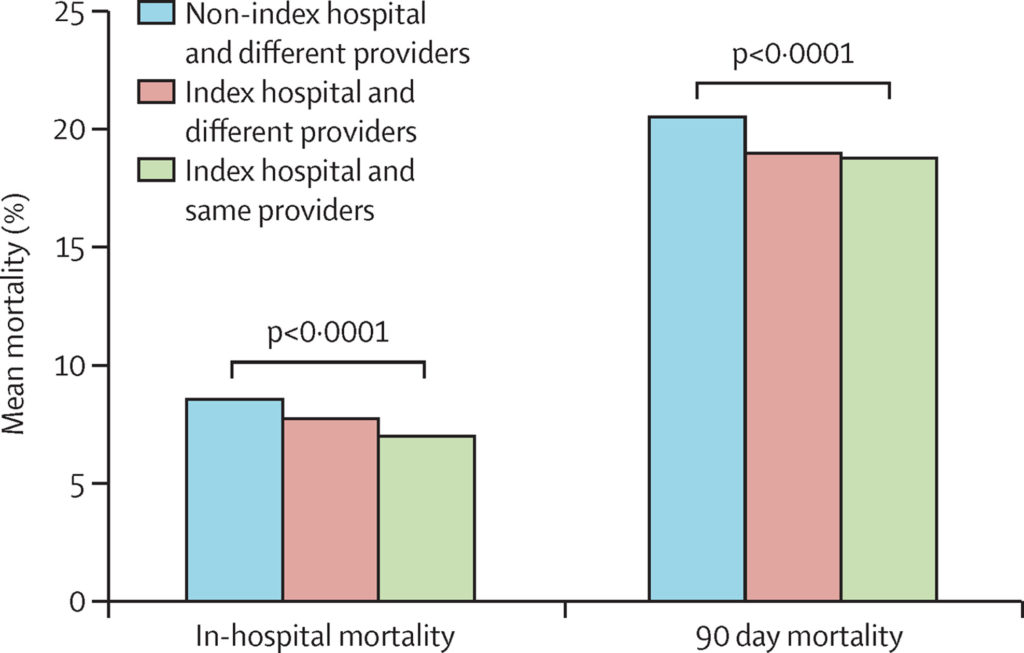 Graphic- Readmission Destination and the Risk of Mortality Following Major Surgery