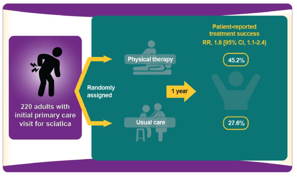 Graphic- Effectiveness of Physical Therapy for Back Pain