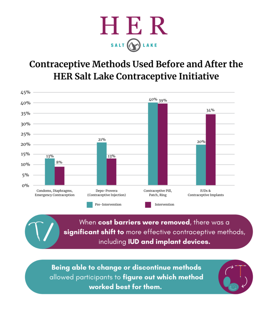 Graphic- HER Salt Lake City Contraceptive Initiative and Family Planning Elevated