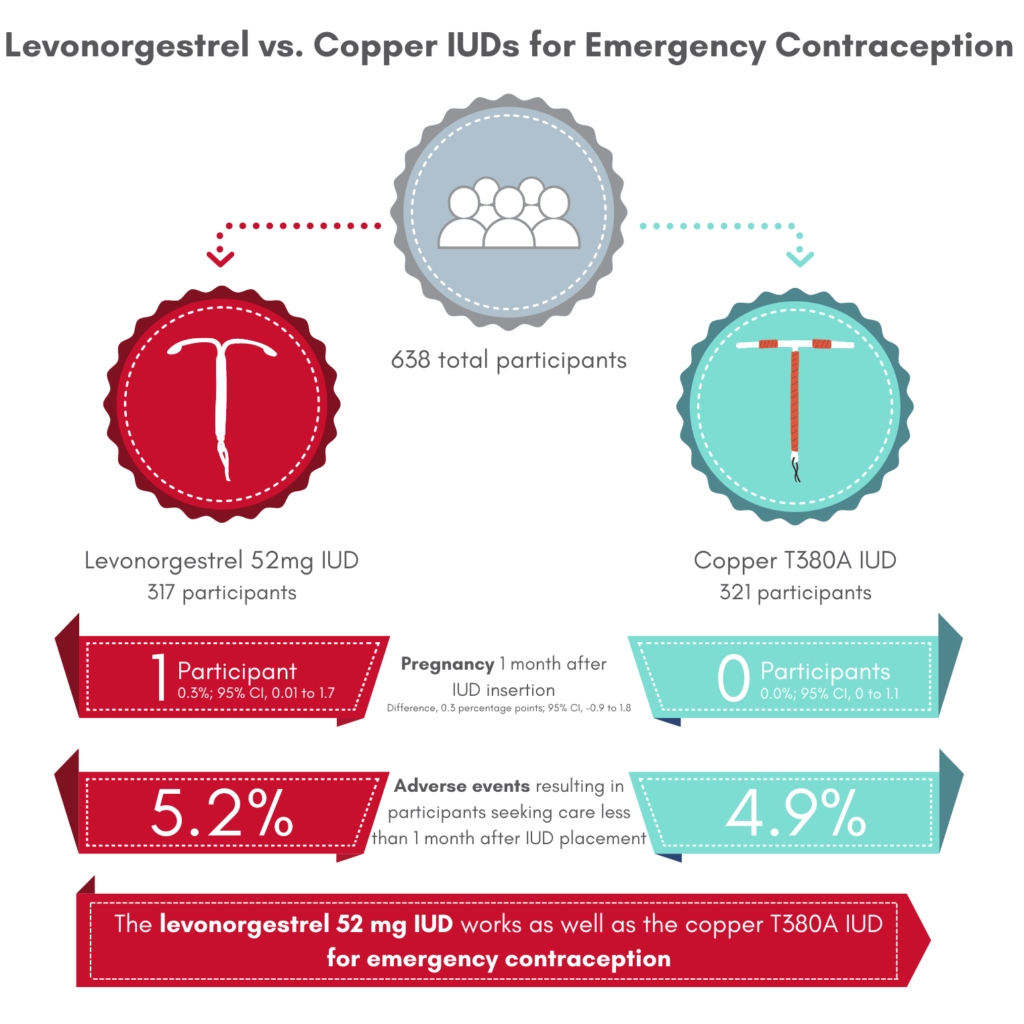 Graphic- The Levonorgestrel Intrauterine Device is Effective as Emergency Contraception